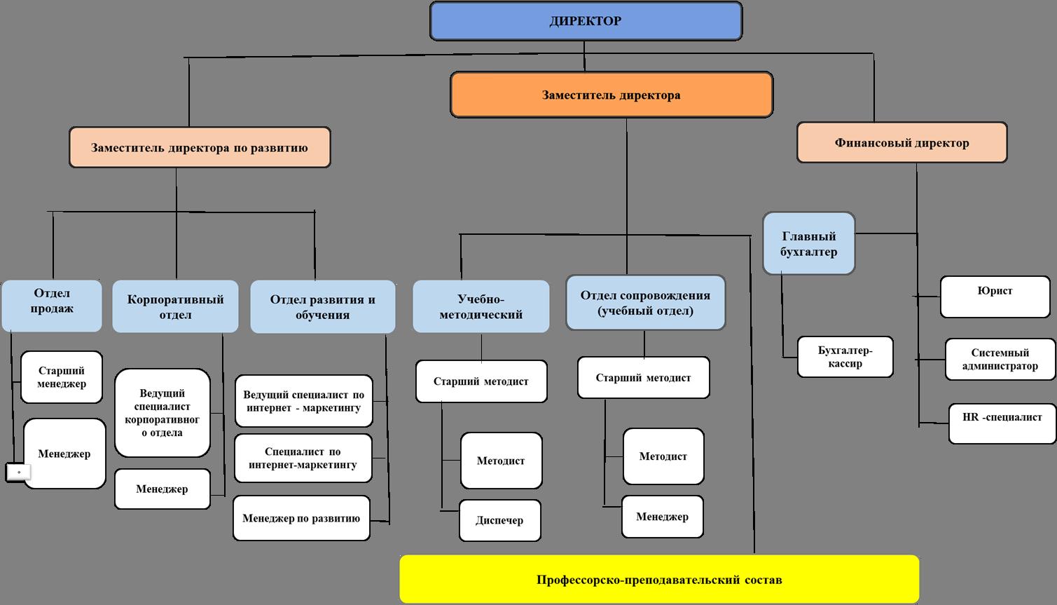 Организационная структура управления образовательной организации